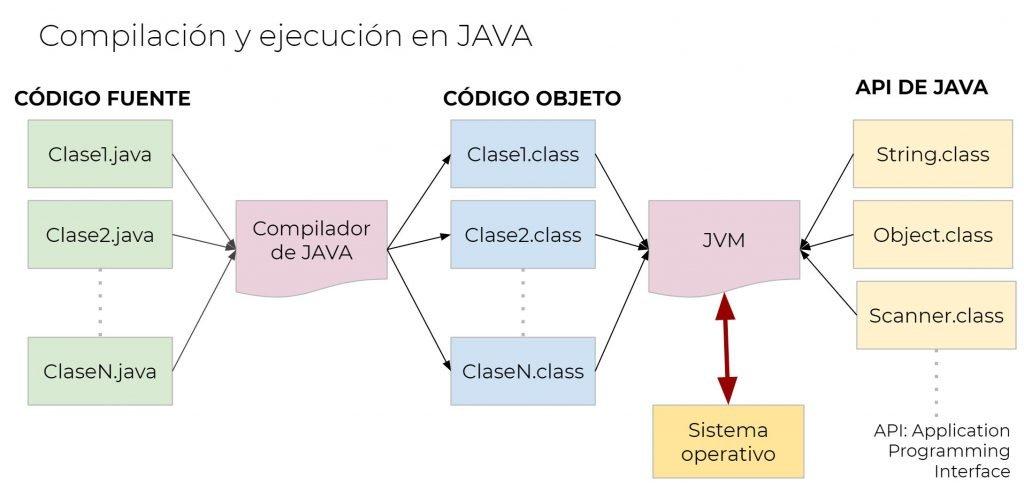 JAVA código fuente, código objeto y API de JAVA