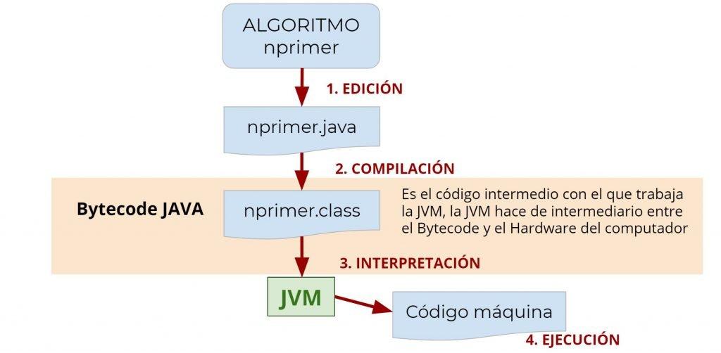 Proceso de ejecución de un algoritmo en JAVA